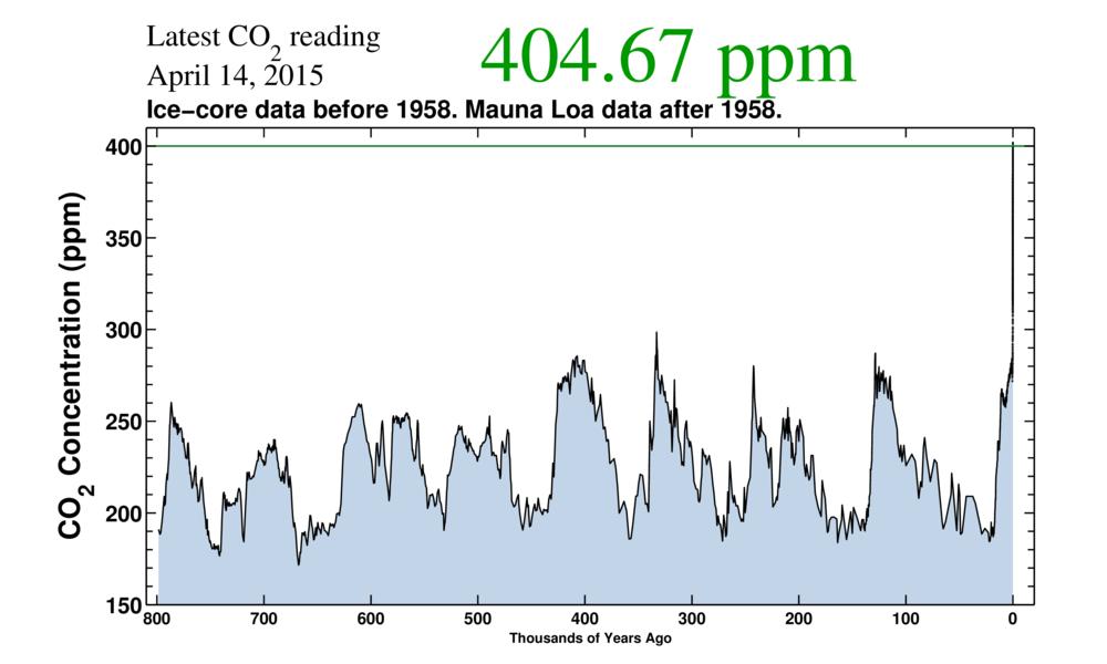 Graf (Keelingova křivka) zachycuje koncetraci CO2 v atmosféře v průběhu posledních 800.000 let. Zroj: Scripps Institution of Oceanography (https://scripps.ucsd.edu/programs/keelingcurve/)