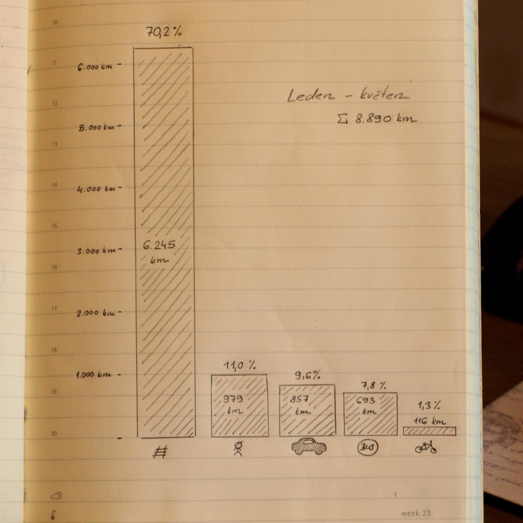 Kilometry absolvované od ledna do května 2015 různými druhy přepravy. Automobil se mi zatím daří držet hluboko pod jednou pětinou.